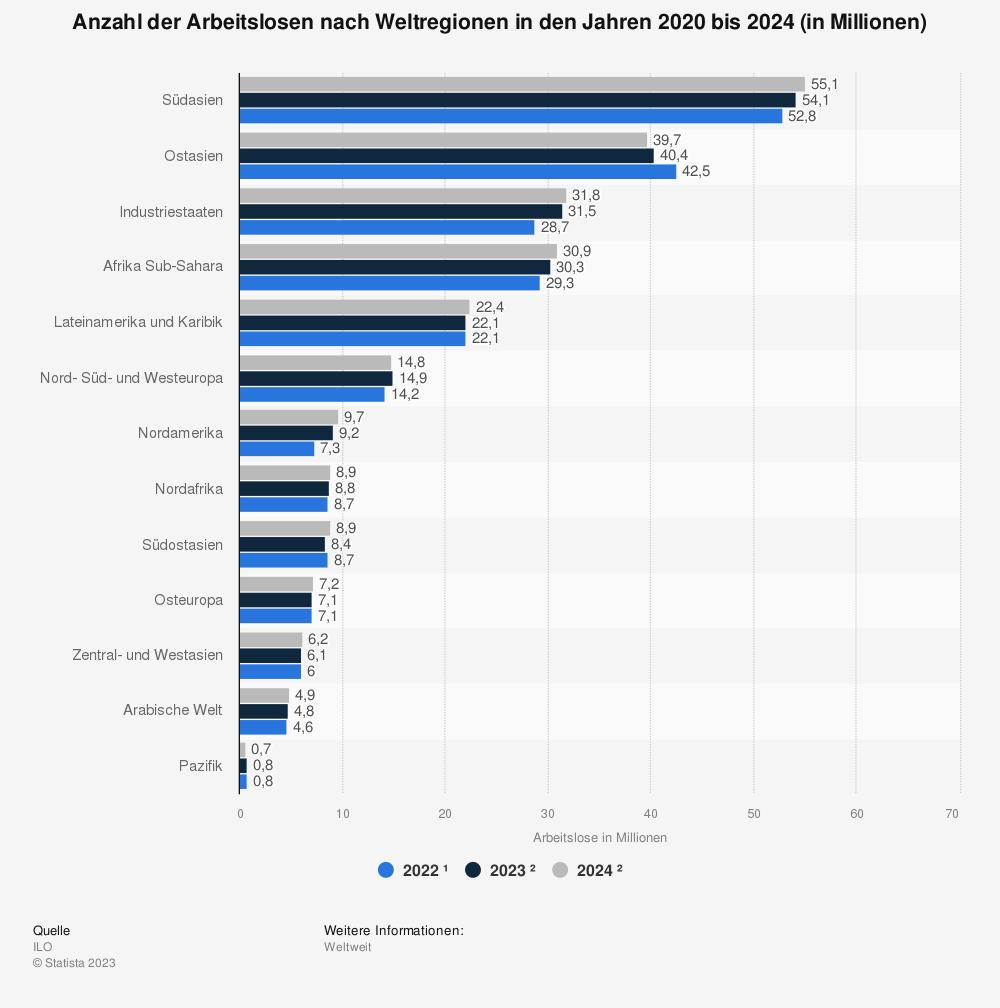 Statistik: Anzahl der Arbeitslosen nach Weltregionen in den Jahren 2018 bis 2020 (in Millionen) | Statista