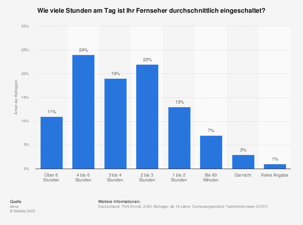 Statistik: Wie viele Stunden am Tag ist Ihr Fernseher durchschnittlich eingeschaltet? | Statista