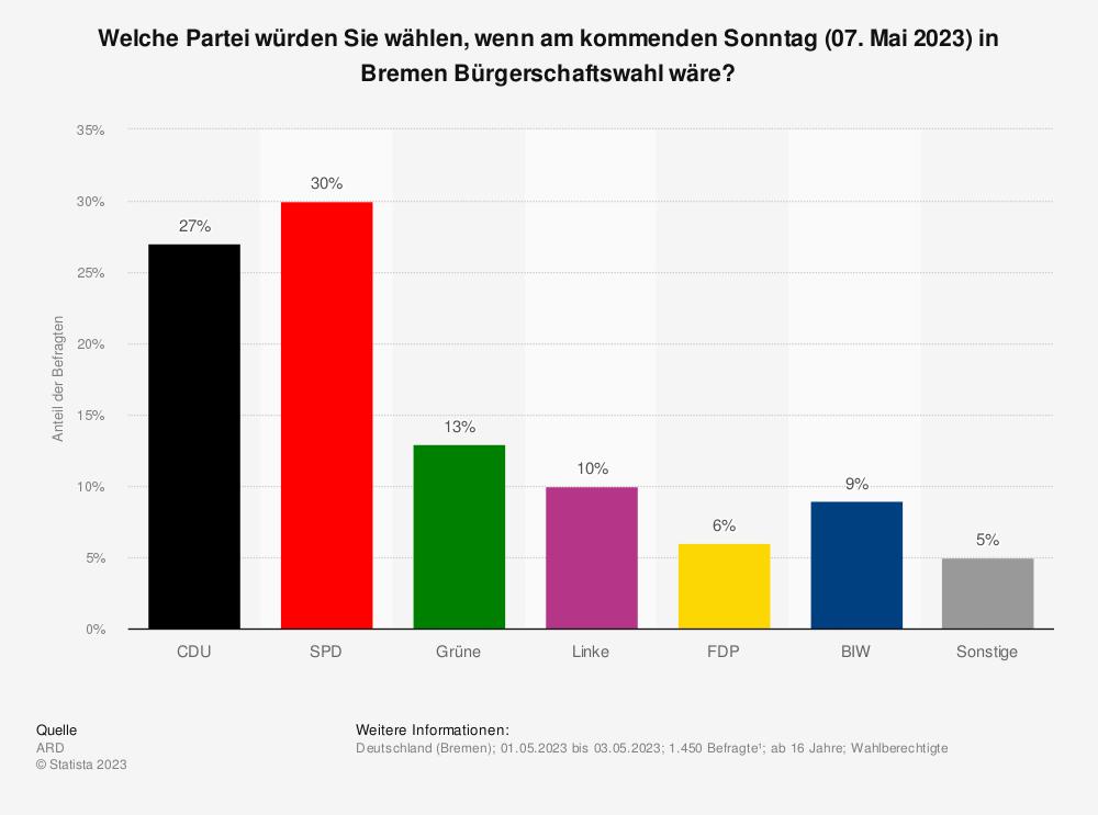 Statistik: Welche Partei würden Sie wählen, wenn am kommenden Sonntag (19. Mai 2019) in Bremen Bürgerschaftswahl wäre? | Statista
