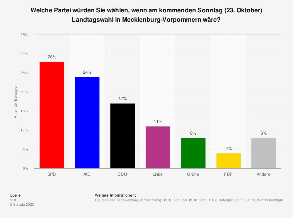 Statistik: Welche Partei würden Sie wählen, wenn am kommenden Sonntag (28. August 2016) Landtagswahl in Mecklenburg-Vorpommern wäre? | Statista
