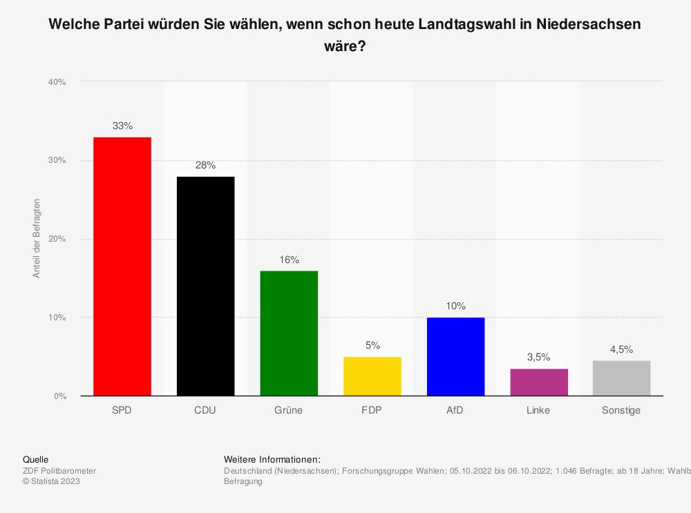 Statistik: Welche Partei würden Sie wählen, wenn am kommenden Sonntag (25. November 2018) in Niedersachsen Landtagswahl wäre? | Statista