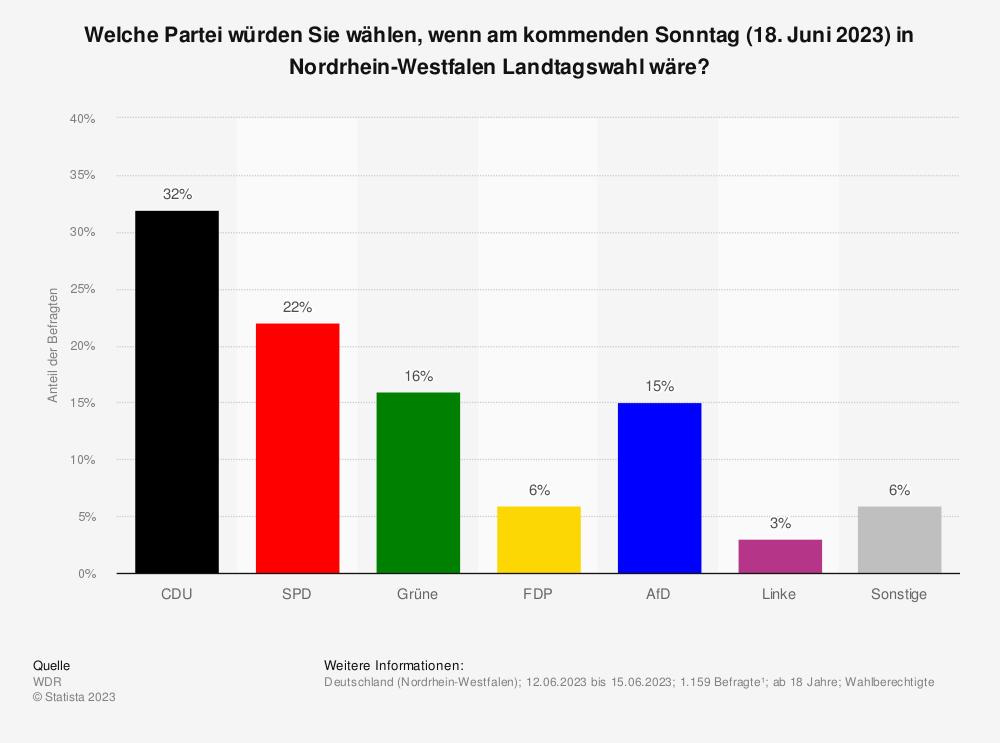 Statistik: Welche Partei würden Sie wählen, wenn am kommenden Sonntag (07. Oktober 2018) in Nordrhein-Westfalen Landtagswahl wäre? | Statista