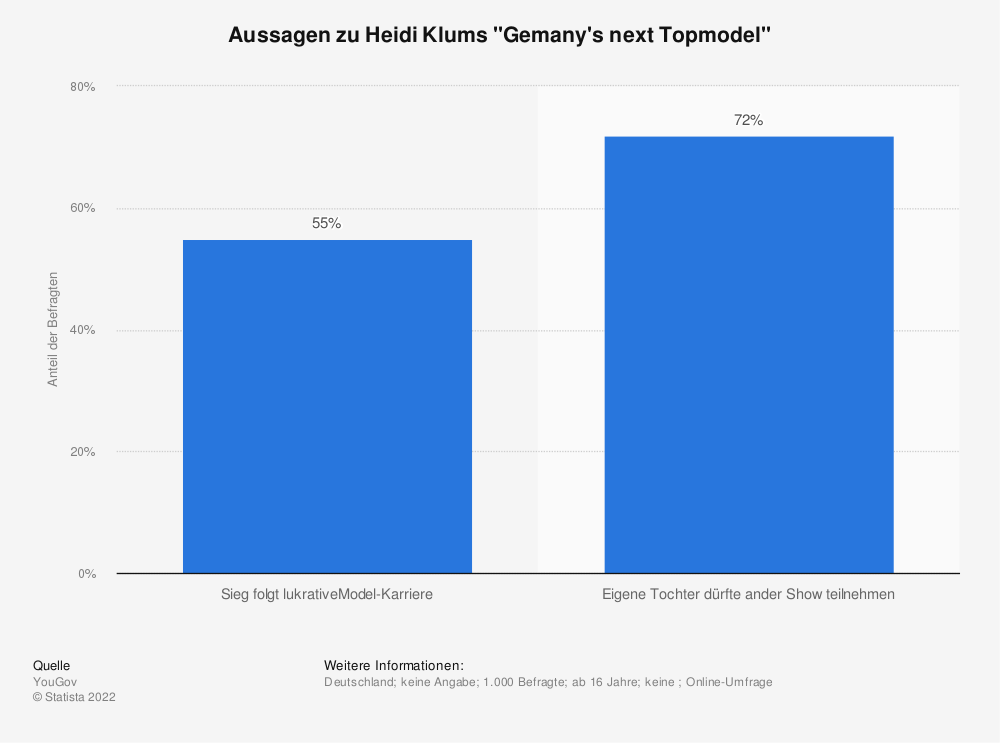 "Statistik: Aussagen zu Heidi Klums ""Gemany's next Topmodel"" | Statista"