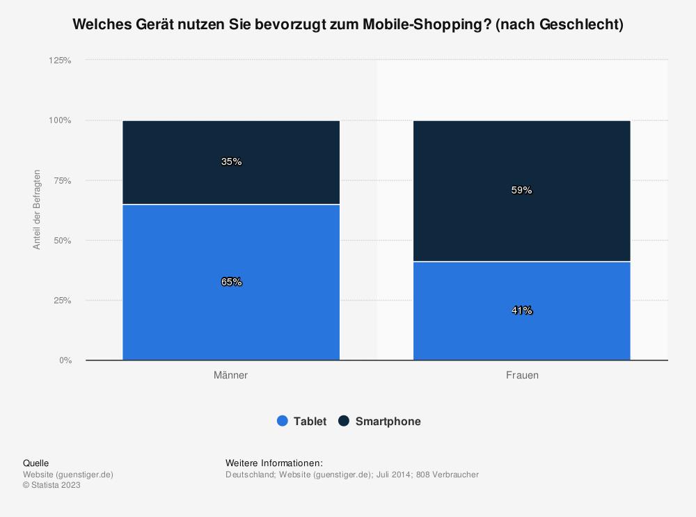 Statistik: Welches Gerät nutzen Sie bevorzugt zum Mobile-Shopping? (nach Geschlecht) | Statista
