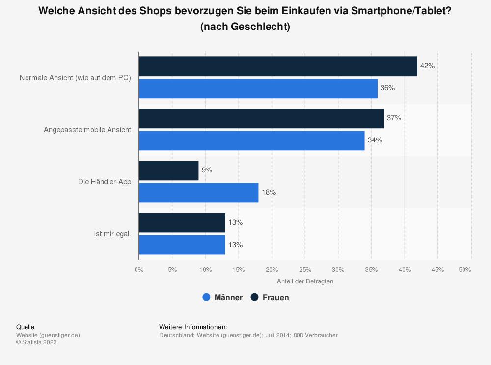 Statistik: Welche Ansicht des Shops bevorzugen Sie beim Einkaufen via Smartphone/Tablet? (nach Geschlecht) | Statista