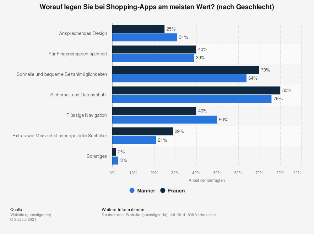 Statistik: Worauf legen Sie bei Shopping-Apps am meisten Wert? (nach Geschlecht) | Statista