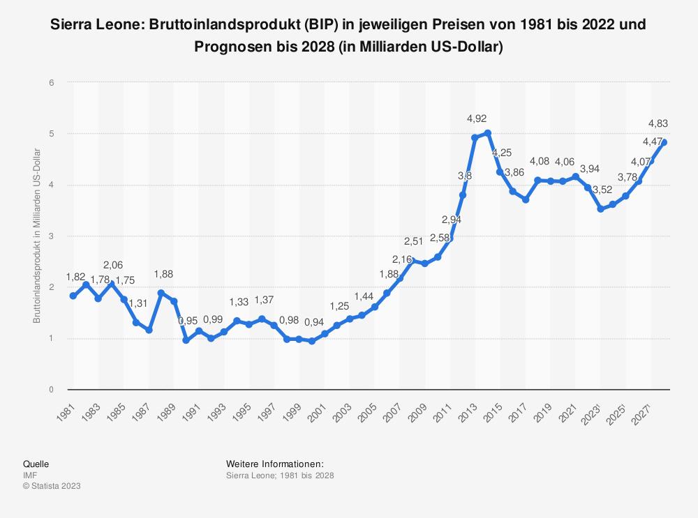 Statistik: Sierra Leone: Bruttoinlandsprodukt (BIP) in jeweiligen Preisen von 1980 bis 2017 und Prognosen bis 2024 (in Milliarden US-Dollar) | Statista