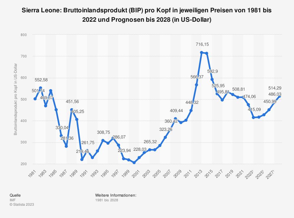 Statistik: Sierra Leone: Bruttoinlandsprodukt (BIP) pro Kopf in jeweiligen Preisen von 1980 bis 2017 und Prognosen bis 2026 (in US-Dollar) | Statista