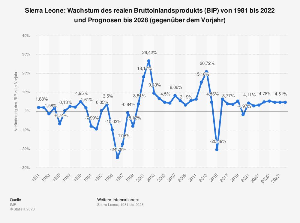 Statistik: Sierra Leone: Wachstum des realen Bruttoinlandsprodukts (BIP) von 1980 bis 2018 und Prognosen bis 2021 (gegenüber dem Vorjahr) | Statista