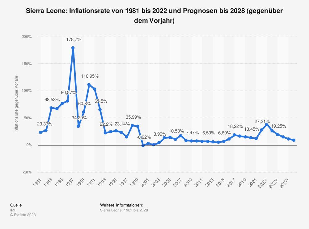 Statistik: Sierra Leone: Inflationsrate von 2008 bis 2018 (gegenüber dem Vorjahr) | Statista