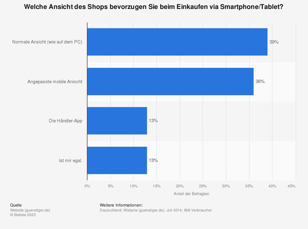 Statistik: Welche Ansicht des Shops bevorzugen Sie beim Einkaufen via Smartphone/Tablet? | Statista