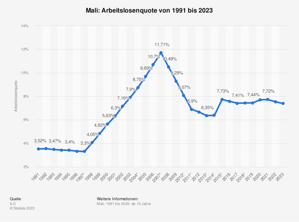 Statistik: Mali: Arbeitslosenquote von 2008 bis 2018 | Statista