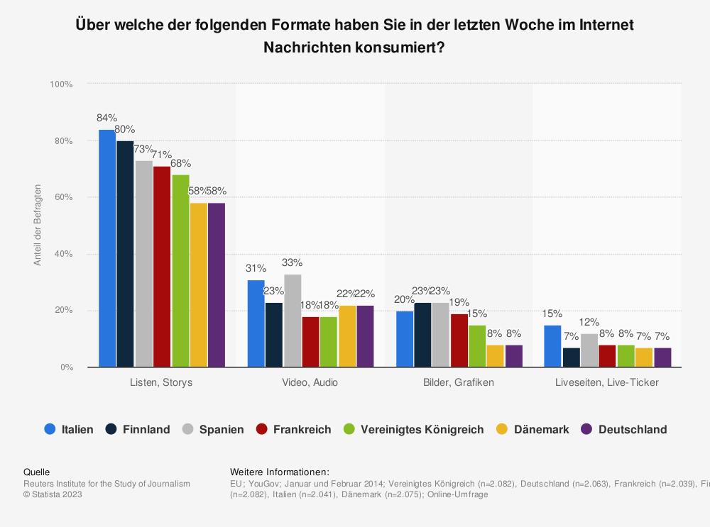 Statistik: Über welche der folgenden Formate haben Sie in der letzten Woche im Internet Nachrichten konsumiert? | Statista