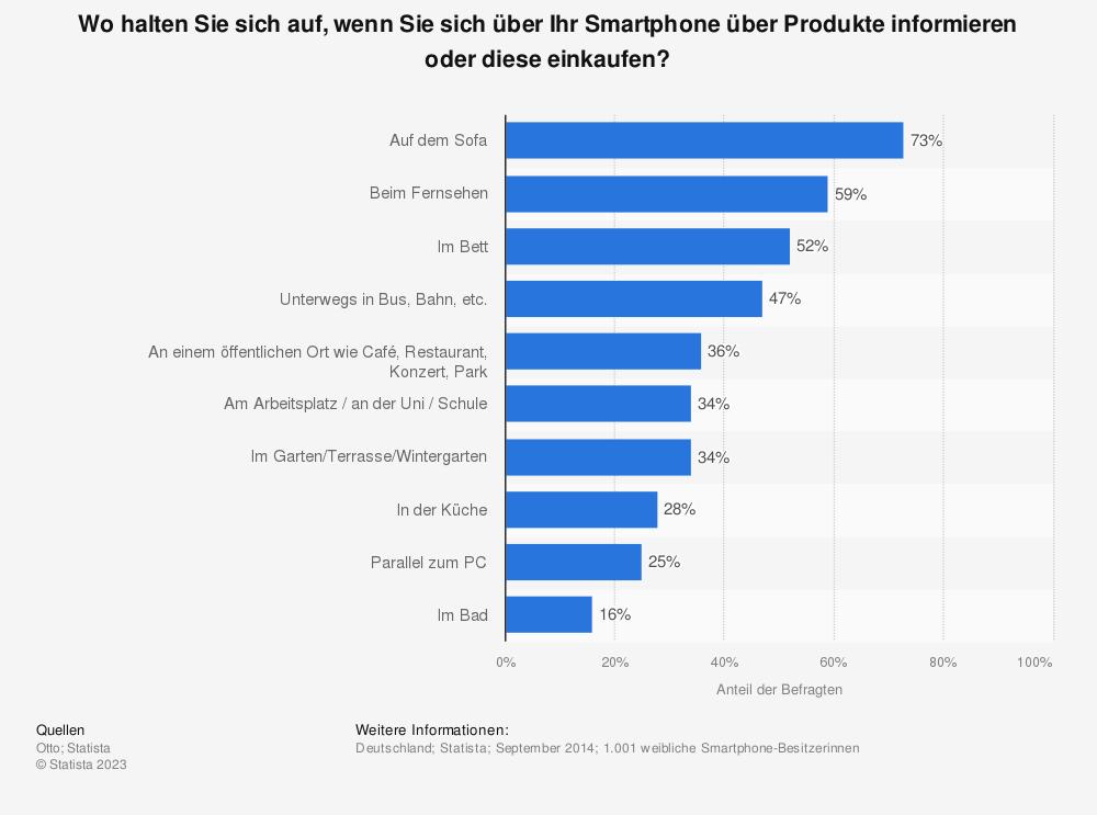 Statistik: Wo halten Sie sich auf, wenn Sie sich über Ihr Smartphone über Produkte informieren oder diese einkaufen?  | Statista