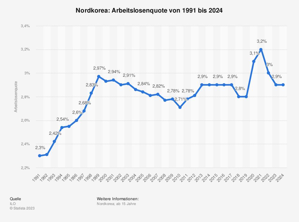 Statistik: Nordkorea: Arbeitslosenquote von 1991 bis 2024 | Statista
