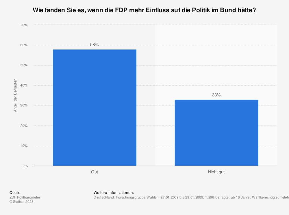 Statistik: Wie fänden Sie es, wenn die FDP mehr Einfluss auf die Politik im Bund hätte? | Statista