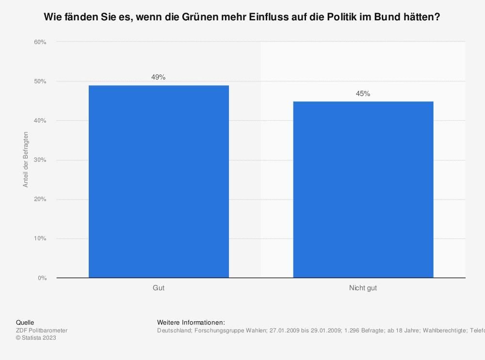 Statistik: Wie fänden Sie es, wenn die Grünen mehr Einfluss auf die Politik im Bund hätten? | Statista