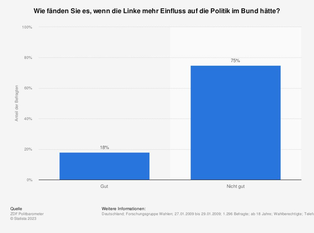 Statistik: Wie fänden Sie es, wenn die Linke mehr Einfluss auf die Politik im Bund hätte? | Statista