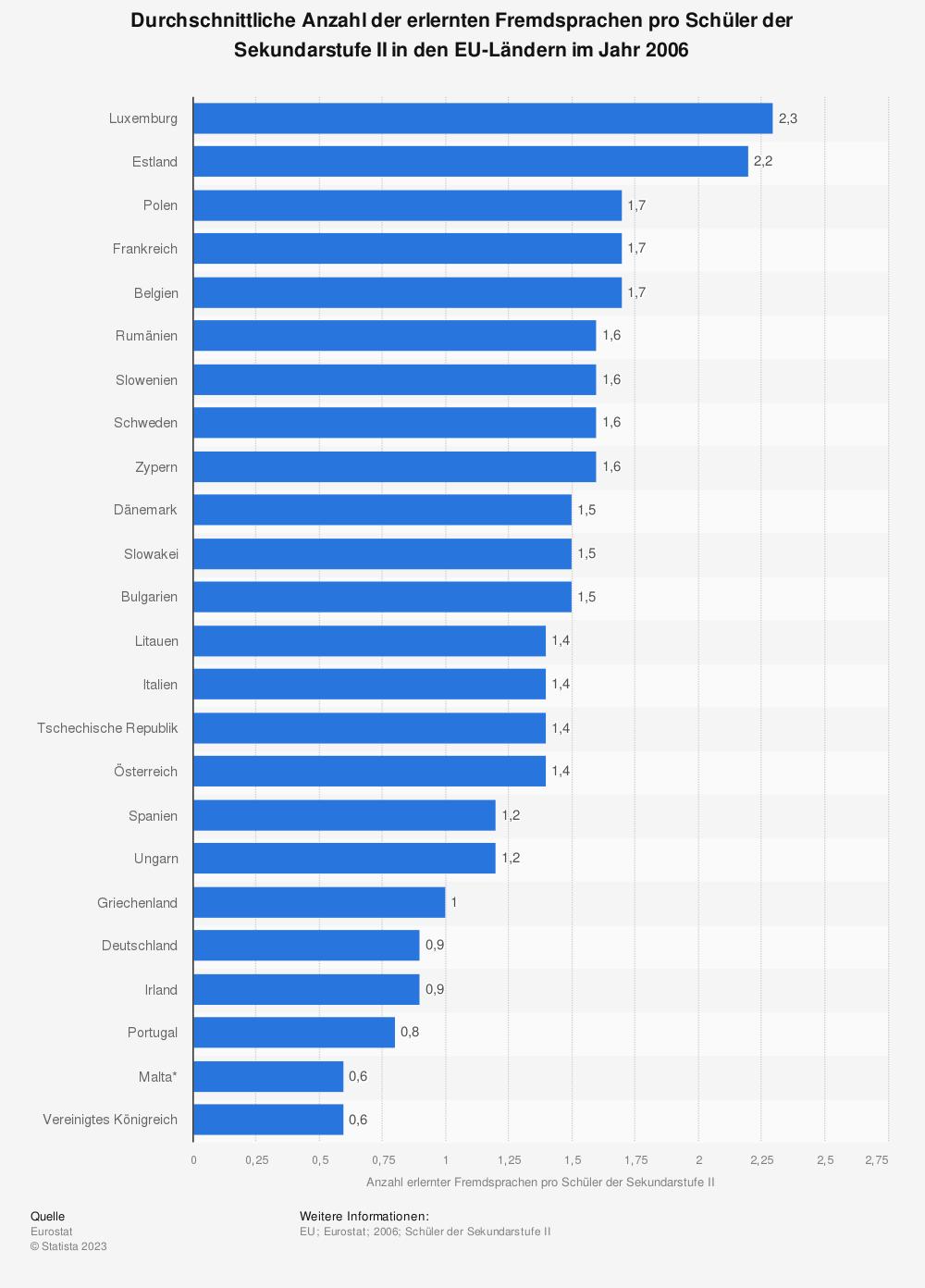 Statistik: Durchschnittliche Anzahl der erlernten Fremdsprachen pro Schüler der Sekundarstufe II in den EU-Ländern im Jahr 2006 | Statista