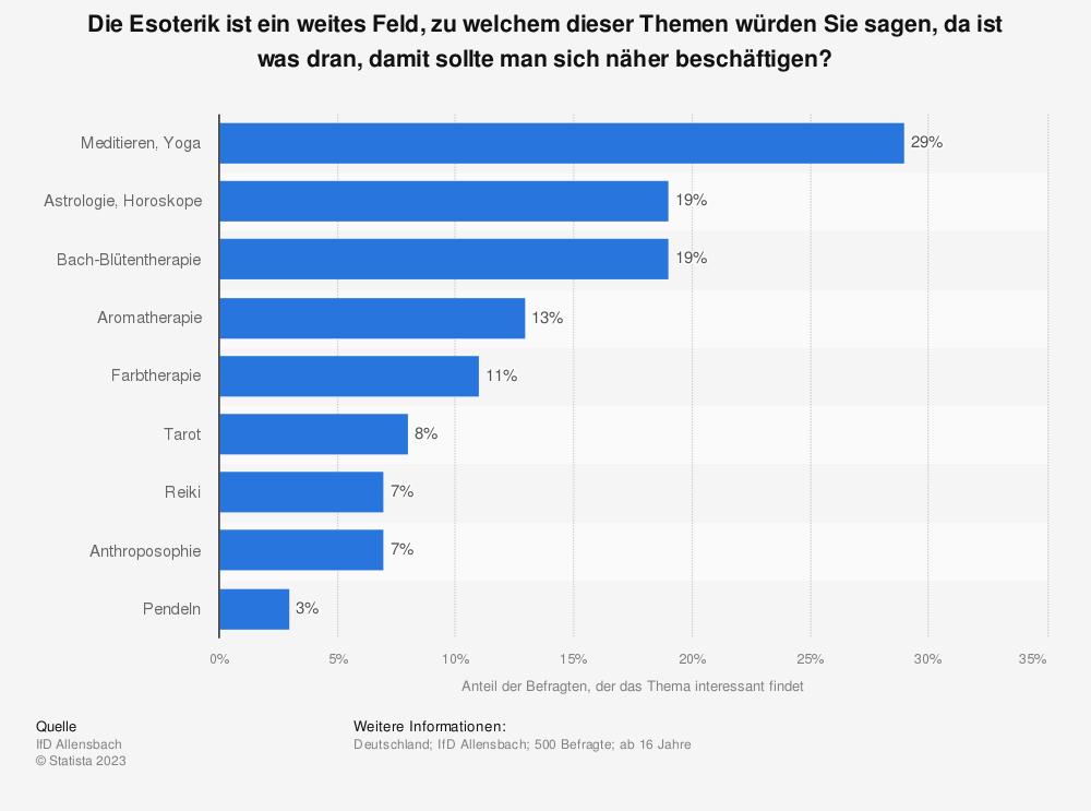 Statistik: Die Esoterik ist ein weites Feld, zu welchem dieser Themen würden Sie sagen, da ist was dran, damit sollte man sich näher beschäftigen? | Statista