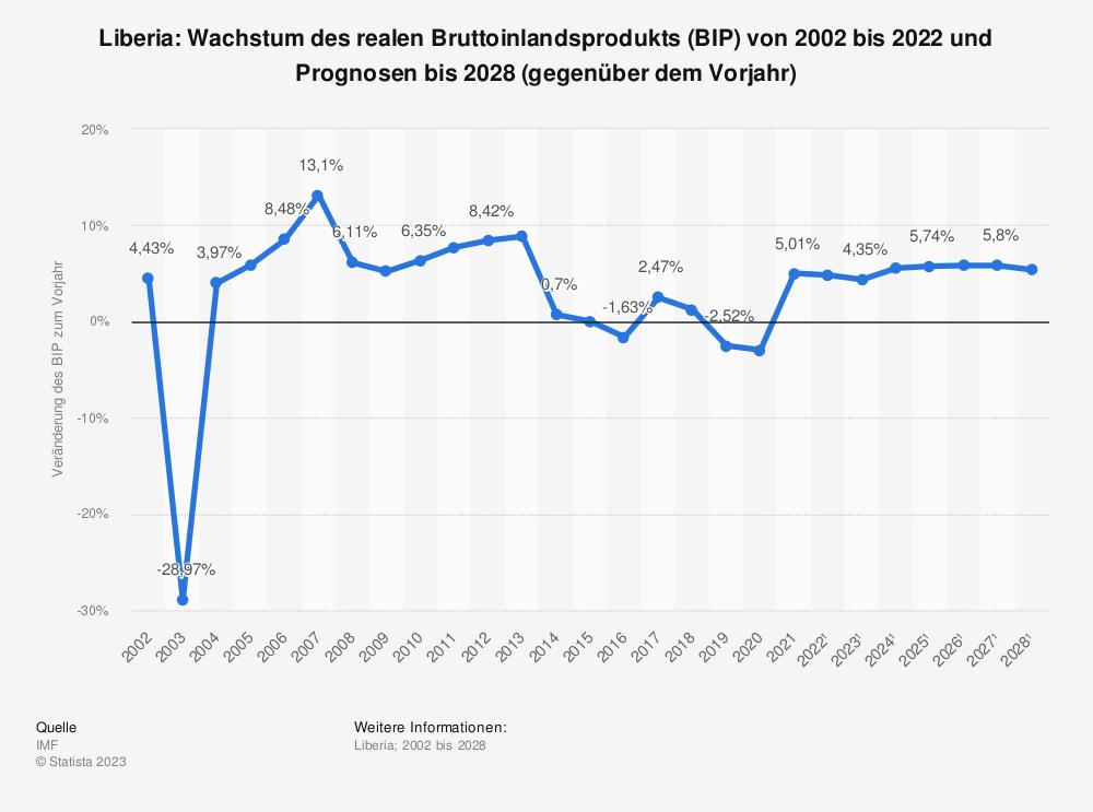 Statistik: Liberia: Wachstum des realen Bruttoinlandsprodukts (BIP) von 2001 bis 2018 und Prognosen bis 2025 (gegenüber dem Vorjahr) | Statista