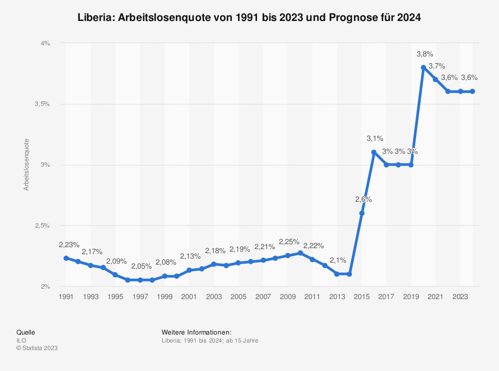 Statistik: Liberia: Arbeitslosenquote von 1991 bis 2023  | Statista