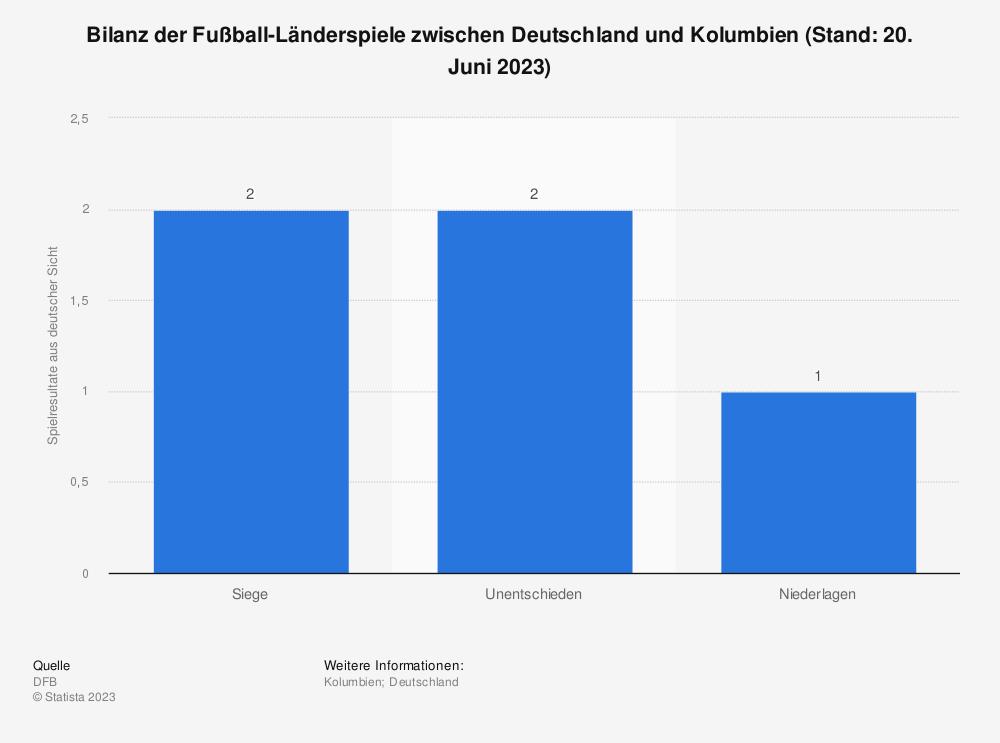 Statistik: Bilanz der Fußball-Länderspiele zwischen Deutschland und Kolumbien (Stand: 02.06.2006) | Statista