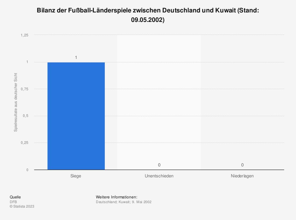 Statistik: Bilanz der Fußball-Länderspiele zwischen Deutschland und Kuwait (Stand: 09.05.2002) | Statista