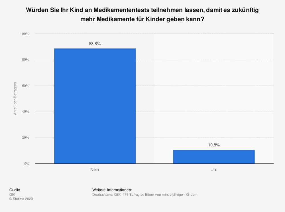 Statistik: Würden Sie Ihr Kind an Medikamententests teilnehmen lassen, damit es zukünftig mehr Medikamente für Kinder geben kann? | Statista