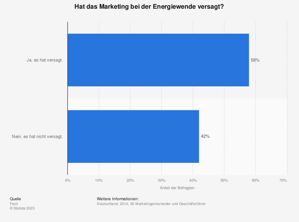 Statistik: Hat das Marketing bei der Energiewende versagt? | Statista