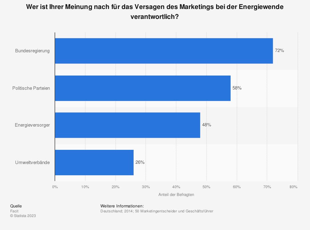 Statistik: Wer ist Ihrer Meinung nach für das Versagen des Marketings bei der Energiewende verantwortlich? | Statista