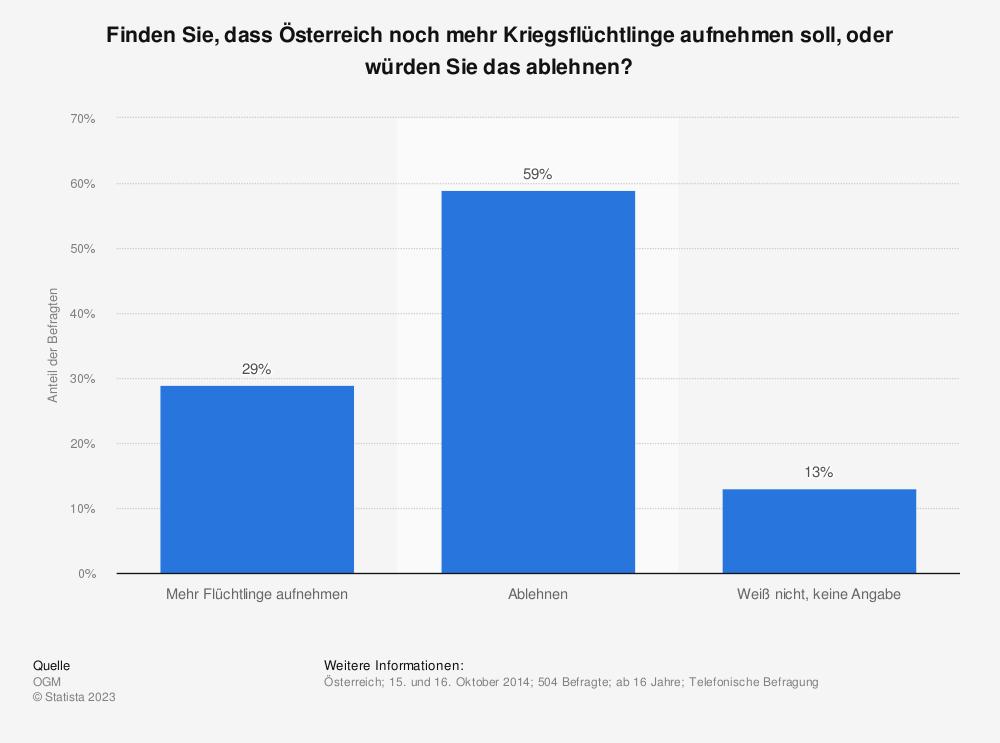 Statistik: Finden Sie, dass Österreich noch mehr Kriegsflüchtlinge aufnehmen soll, oder würden Sie das ablehnen? | Statista