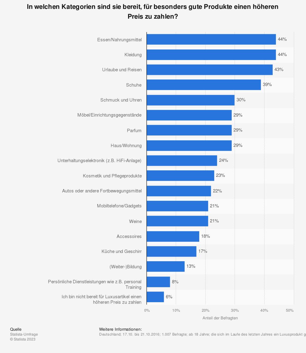 Statistik: In welchen Kategorien sind sie bereit, für besonders gute Produkte einen höheren Preis zu zahlen? | Statista