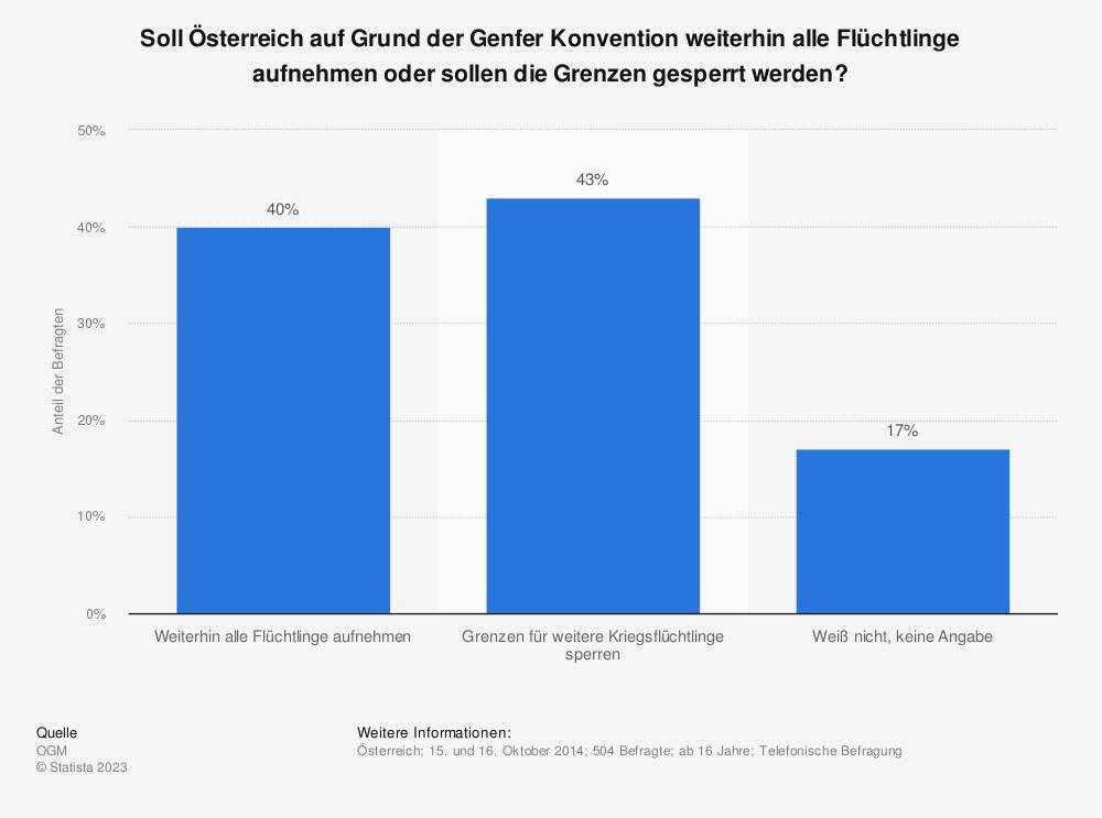 Statistik: Soll Österreich auf Grund der Genfer Konvention weiterhin alle Flüchtlinge aufnehmen oder sollen die Grenzen gesperrt werden? | Statista