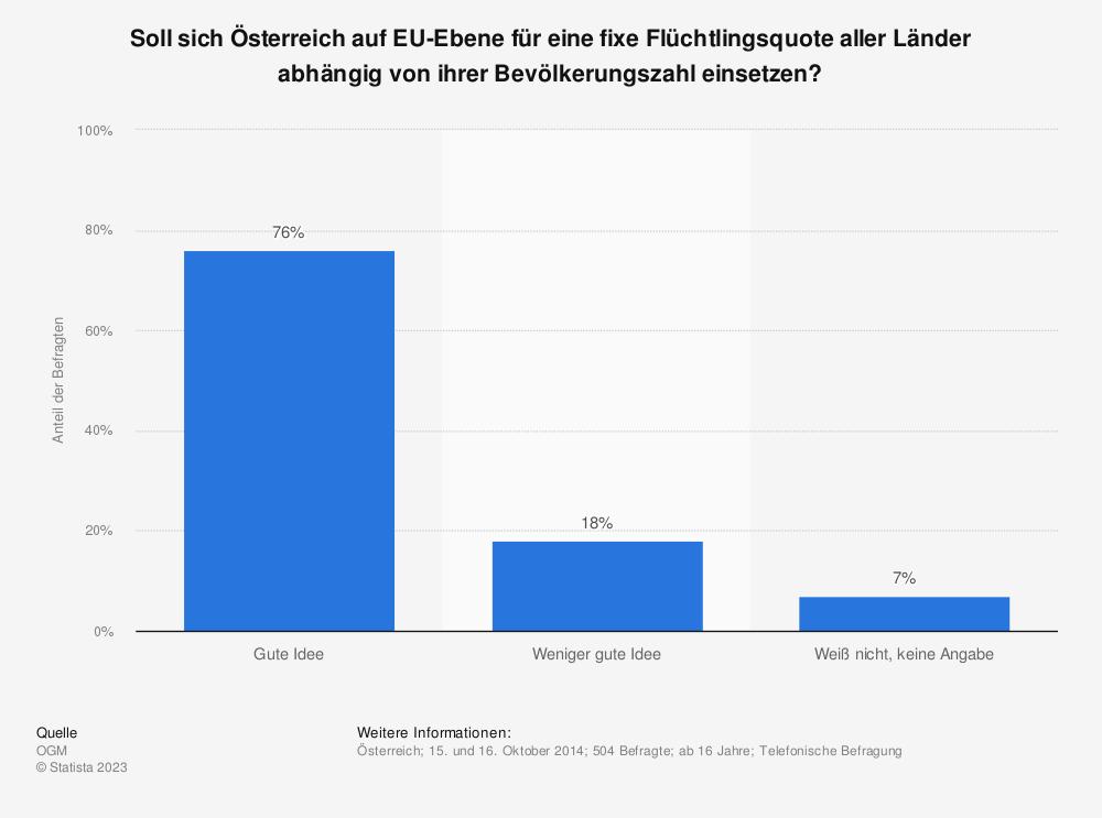 Statistik: Soll sich Österreich auf EU-Ebene für eine fixe Flüchtlingsquote aller Länder abhängig von ihrer Bevölkerungszahl einsetzen? | Statista
