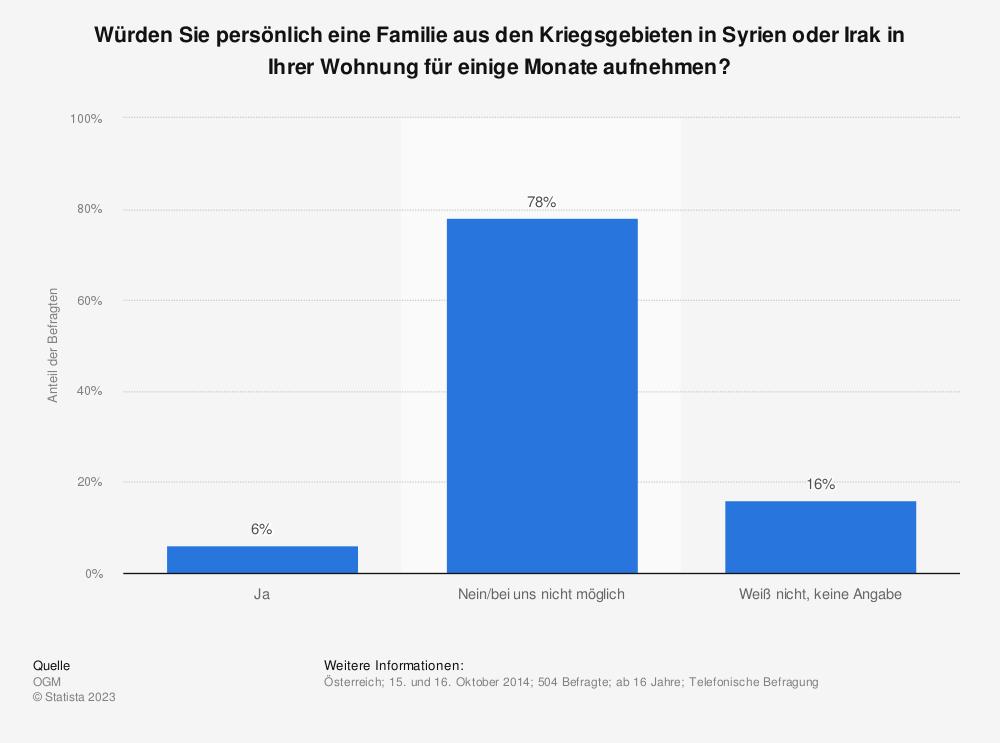 Statistik: Würden Sie persönlich eine Familie aus den Kriegsgebieten in Syrien oder Irak in Ihrer Wohnung für einige Monate aufnehmen? | Statista