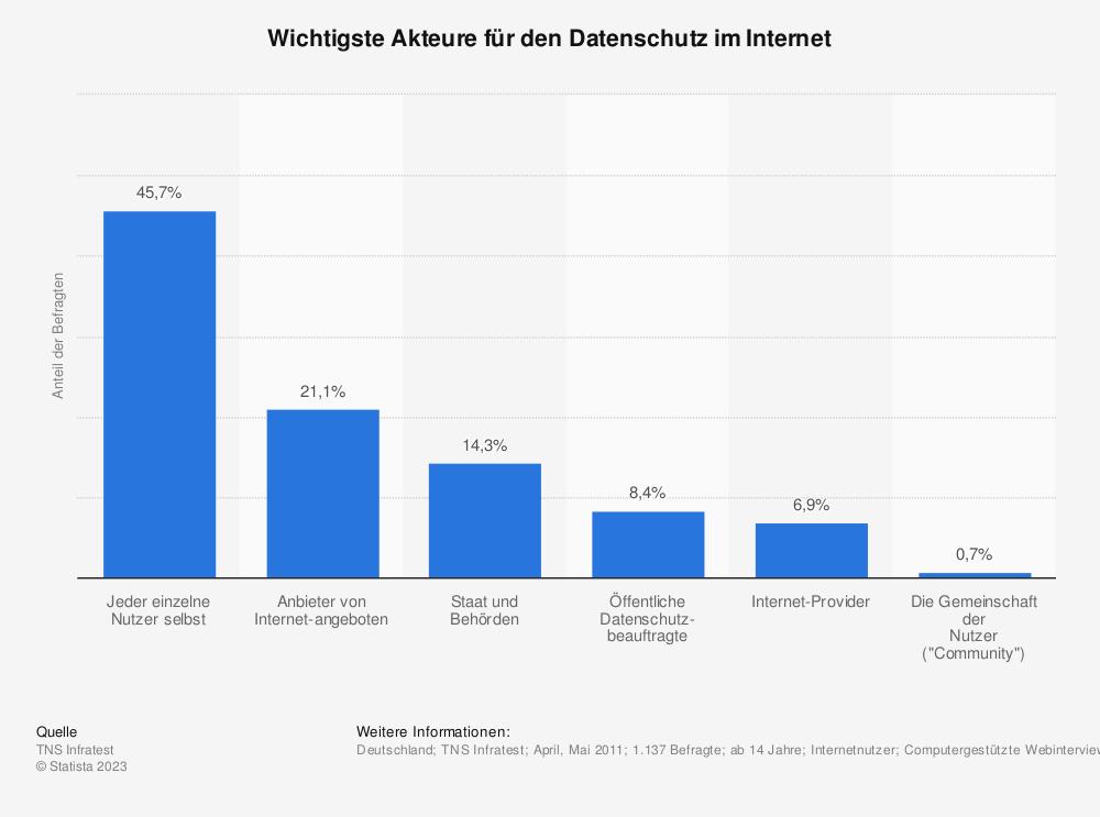 Statistik: Wichtigste Akteure für den Datenschutz im Internet | Statista