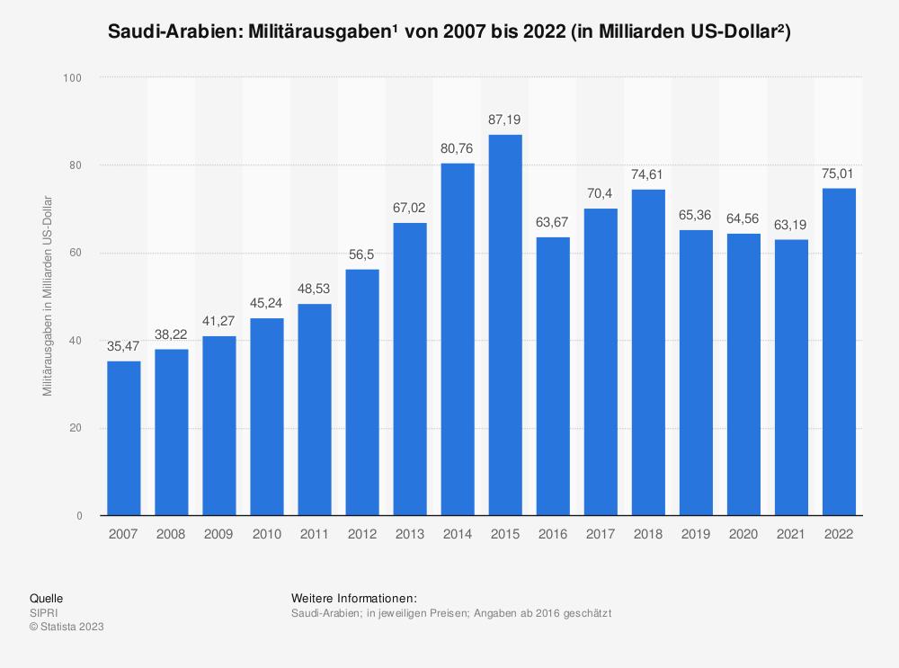 Statistik: Militärausgaben von Saudi-Arabien in den Jahren von 2001 bis 2018 (in Milliarden US-Dollar*) | Statista