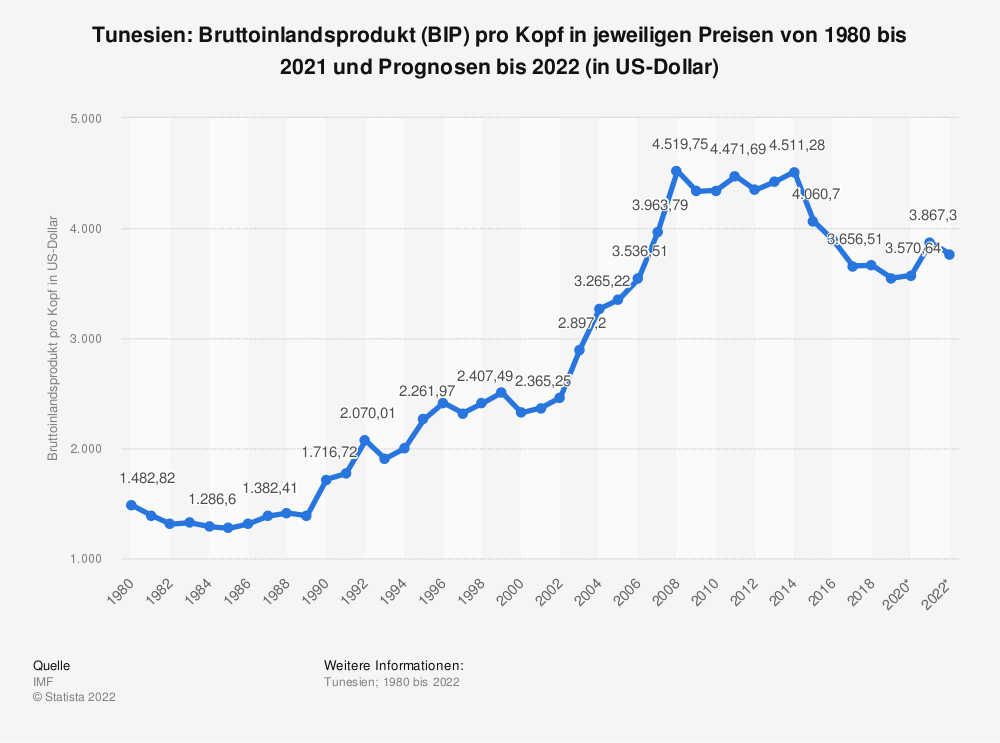 Statistik: Tunesien: Bruttoinlandsprodukt (BIP) pro Kopf in jeweiligen Preisen von 1980 bis 2018 und Prognosen bis 2024 (in US-Dollar) | Statista