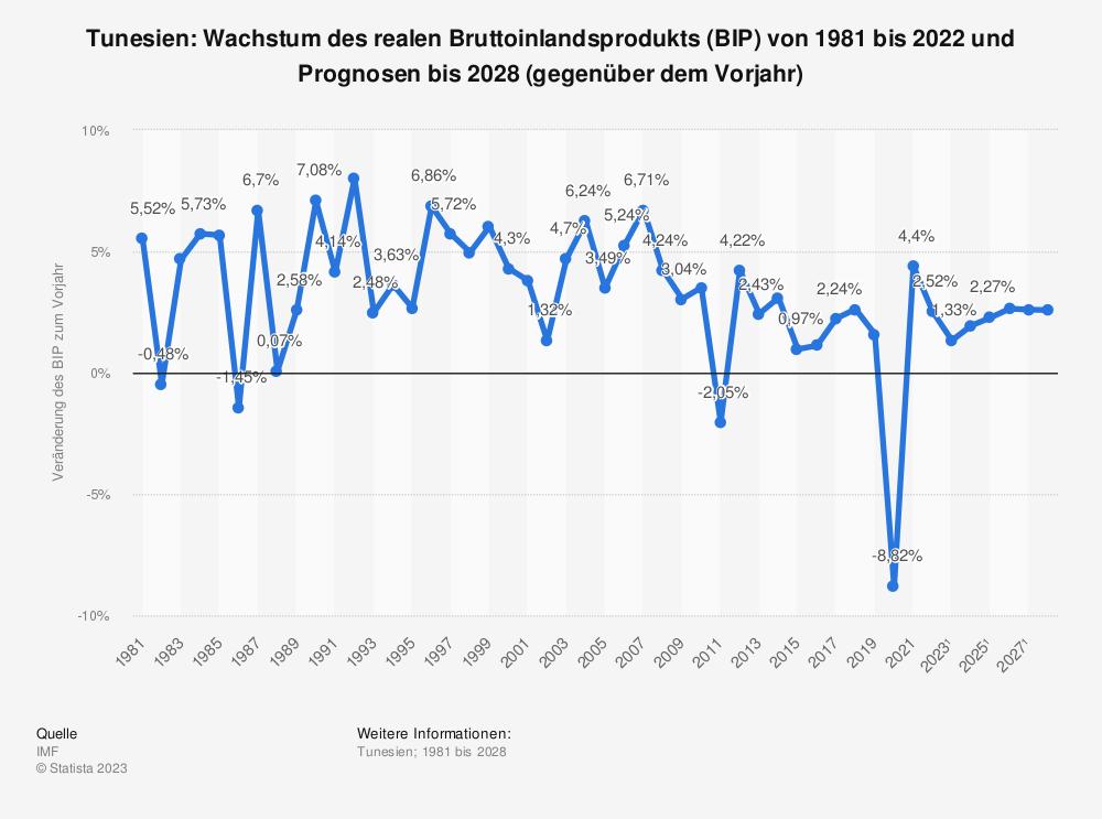 Statistik: Tunesien: Wachstum des realen Bruttoinlandsprodukts (BIP) von 1980 bis 2018 und Prognosen bis 2024 (gegenüber dem Vorjahr) | Statista
