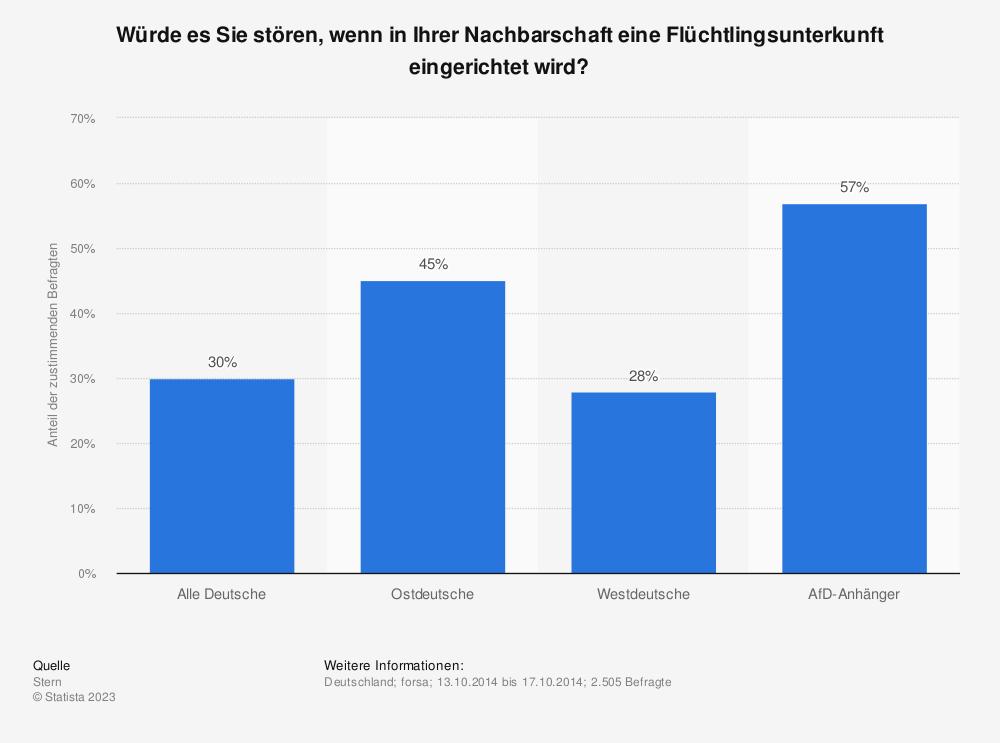 Statistik: Würde es Sie stören, wenn in Ihrer Nachbarschaft eine Flüchtlingsunterkunft eingerichtet wird? | Statista