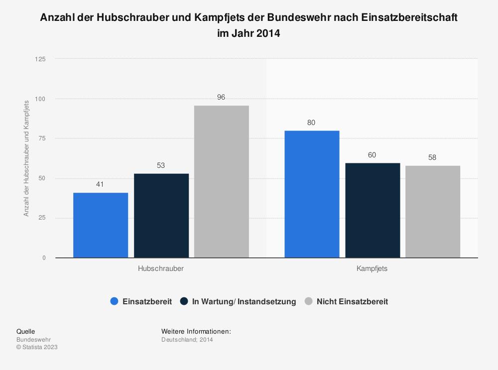 Statistik: Anzahl der Hubschrauber und Kampfjets der Bundeswehr nach Einsatzbereitschaft im Jahr 2014 | Statista