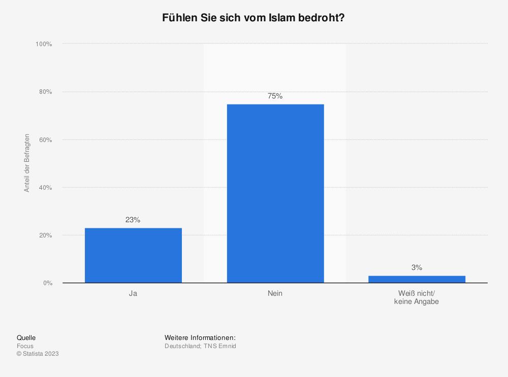 Statistik: Fühlen Sie sich vom Islam bedroht? | Statista