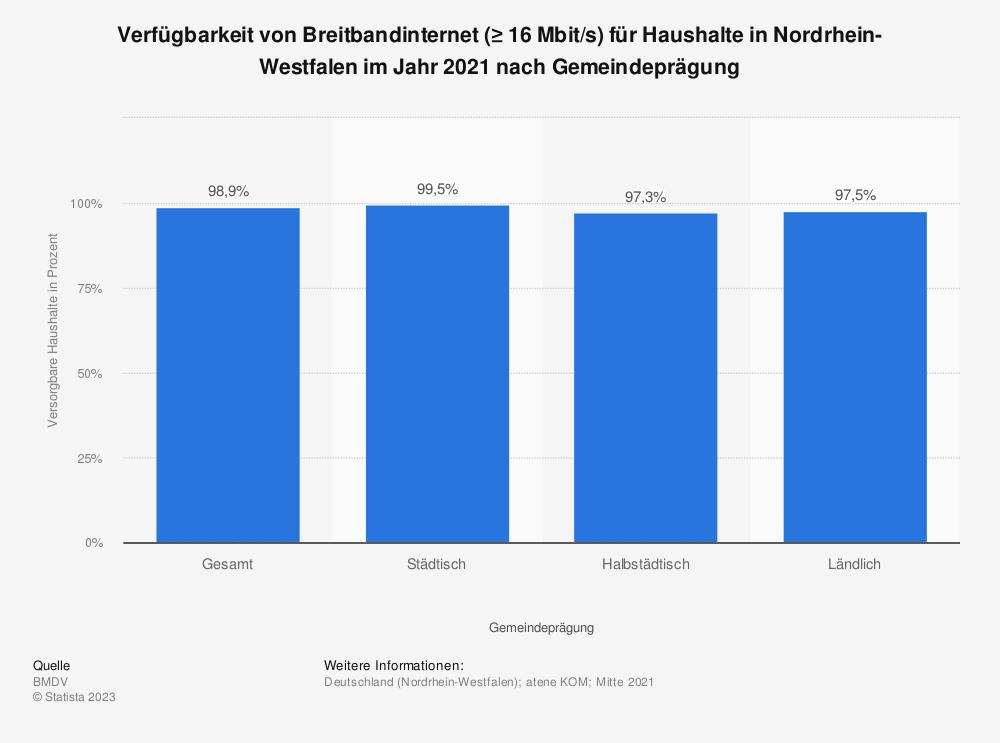 Statistik: Verfügbarkeit von Breitbandinternet (≥ 16Mbit/s) für Haushalte in Nordrhein-Westfalen im Jahr 2018 nach Übertragungsart | Statista