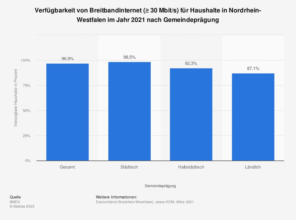 Statistik: Verfügbarkeit von Breitbandinternet (≥ 30Mbit/s) für Haushalte in Nordrhein-Westfalen im Jahr 2018 nach Übertragungsart | Statista
