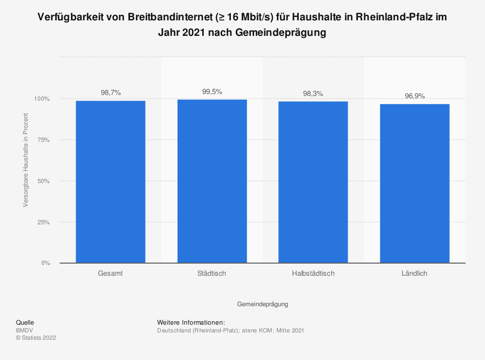 Statistik: Verfügbarkeit von Breitbandinternet (≥ 16Mbit/s) für Haushalte in Rheinland-Pfalz im Jahr 2018 nach Übertragungsart | Statista