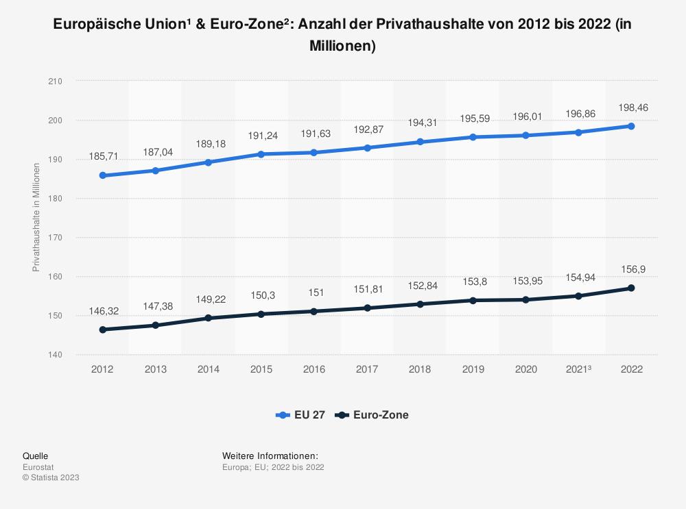 Statistik: Europäische Union & Euro-Zone: Anzahl der Privathaushalte von 2009 bis 2019 (in Millionen) | Statista