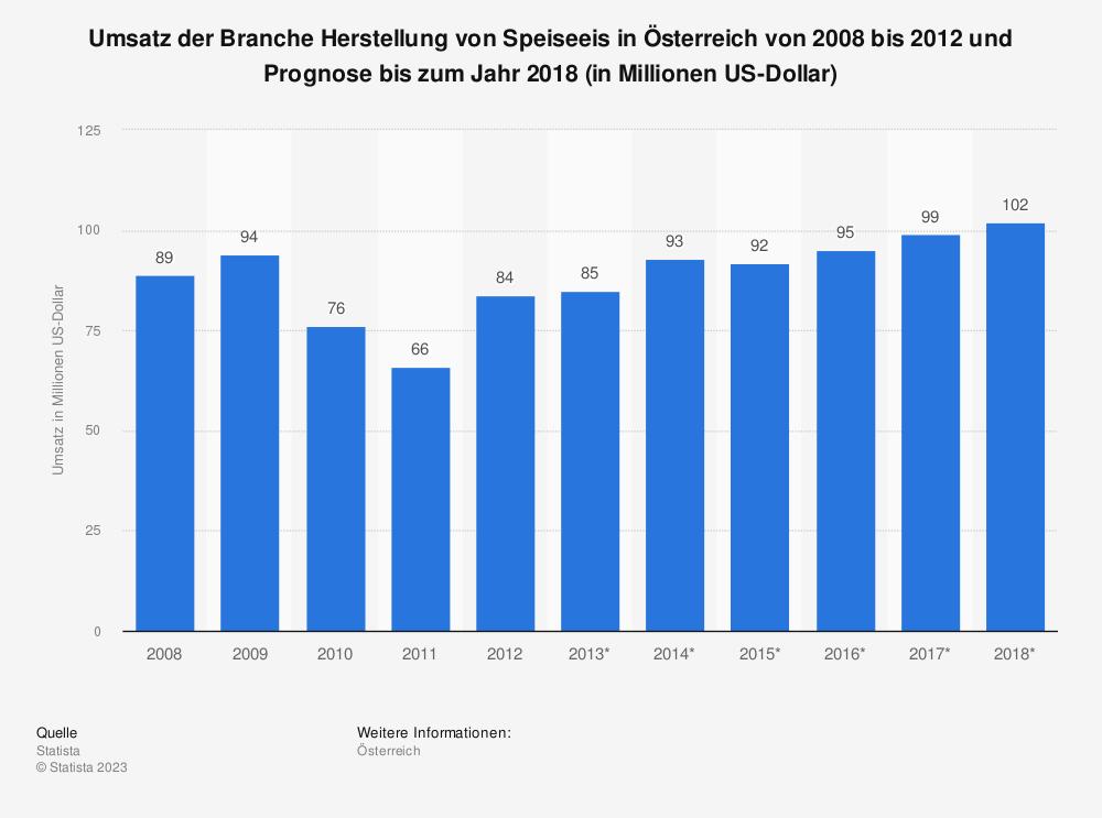 Statistik: Umsatz der Branche Herstellung von Speiseeis in Österreich von 2008 bis 2012 und Prognose bis zum Jahr 2018 (in Millionen US-Dollar) | Statista