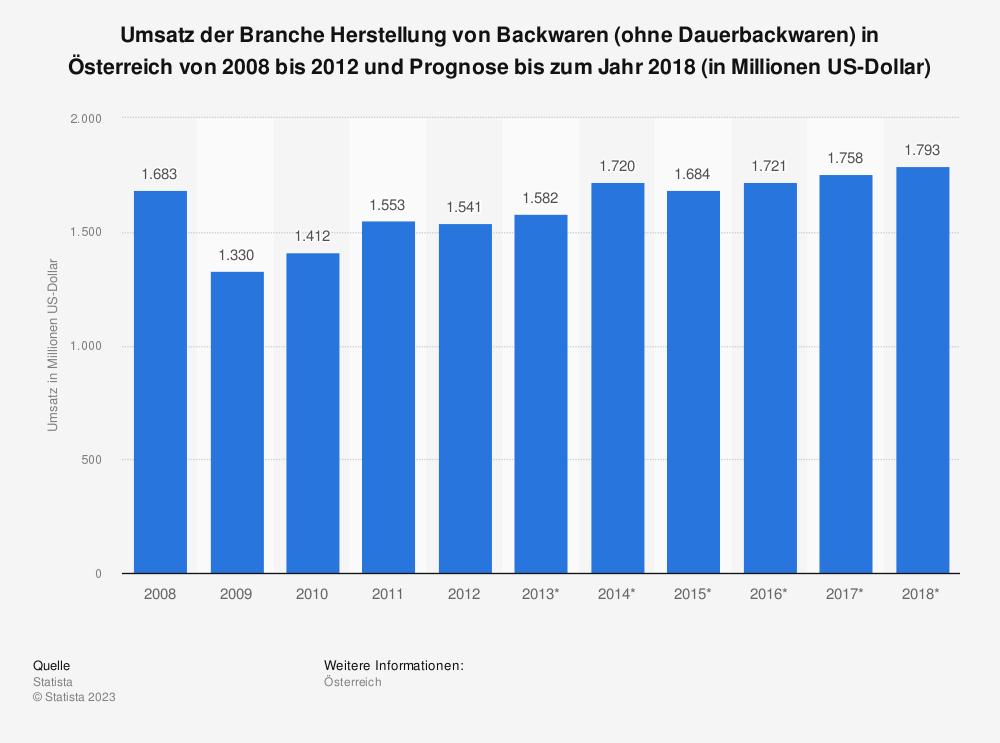 Statistik: Umsatz der Branche Herstellung von Backwaren (ohne Dauerbackwaren) in Österreich von 2008 bis 2012 und Prognose bis zum Jahr 2018 (in Millionen US-Dollar)   Statista