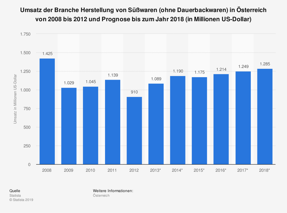 Statistik: Umsatz der Branche Herstellung von Süßwaren (ohne Dauerbackwaren) in Österreich von 2008 bis 2012 und Prognose bis zum Jahr 2018 (in Millionen US-Dollar) | Statista
